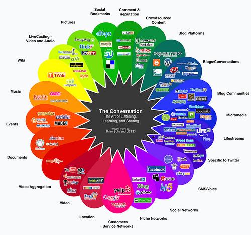 Top Seven Social Media, Online Marketing, and Internet ...