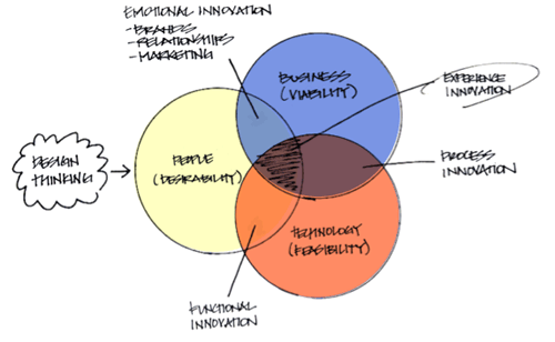 Building a design thinking certificate program for What is ideo
