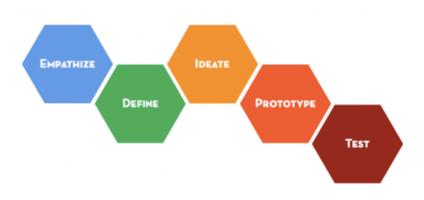 design-thinking-process-hexagons