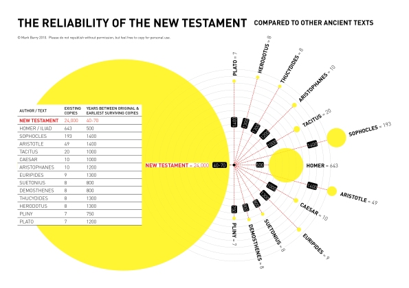 new-testament-reliability-bart-ehrman